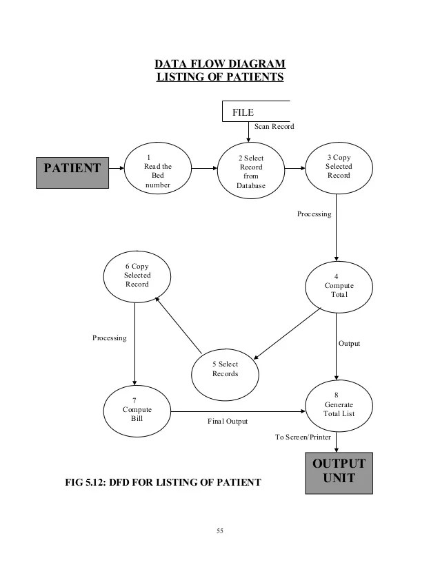 hospital database design diagram easy animal cell and implementation of a management system data flow