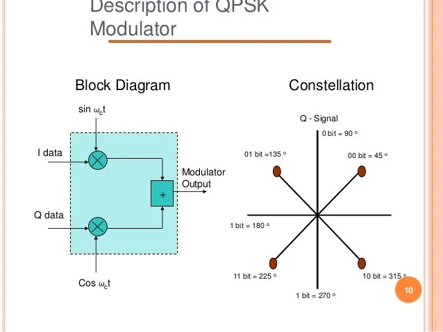 constellation diagram in digital communication ford 6 0 diesel engine design and implementation of qpsk modulator using subcarrier