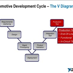 Model In Software Testing V Diagram Banquet Table Set Up Development Wiring Online Designing And Define Cars Ppt