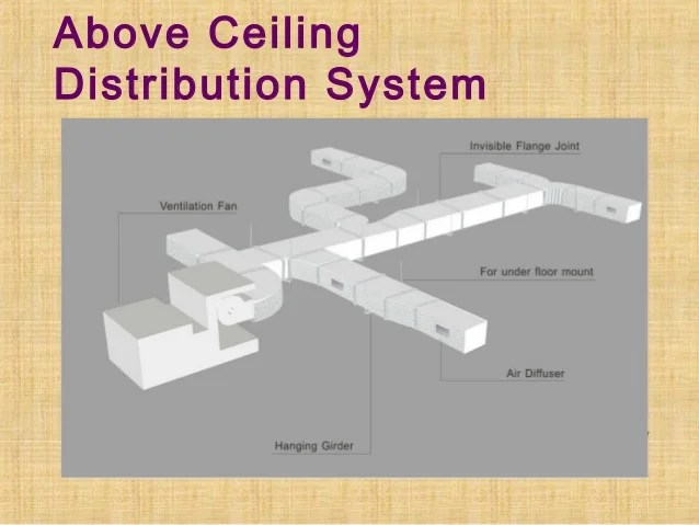 Design of air conditioning duct