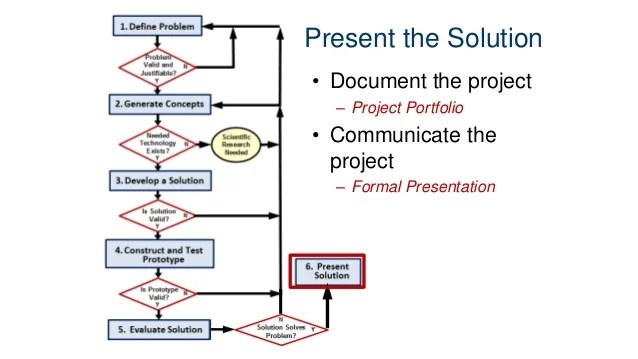 design process product innovation also stages of engineering rh slideshare