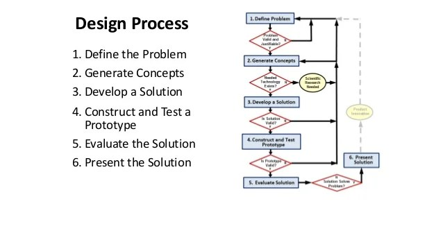 Design process also stages of engineering rh slideshare