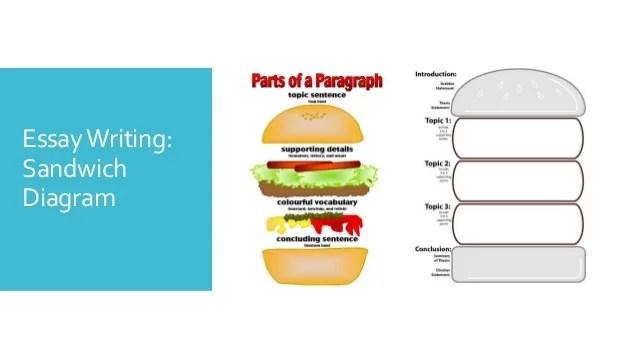 essay writing sandwich diagram circular template for powerpoint design statement essaywriting