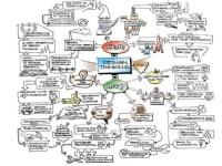 Design thinking & healthcare