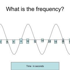 What Is A Frequency Diagram Ge Powermark Gold Load Center Wiring Determining Wave From Graph