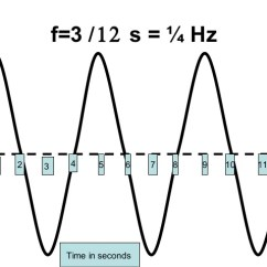What Is A Frequency Diagram 6 Way Wiring For Trailer Lights Determining Wave From Graph F 3 12 S Hz 31 2 4 5 7 8 9 10 11 Time In Seconds