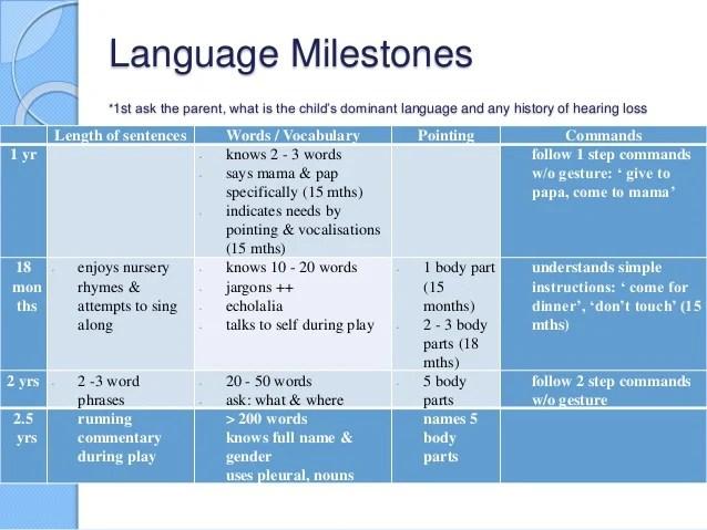 Language milestones also developmental assessment for residents and mrcpch exams rh slideshare