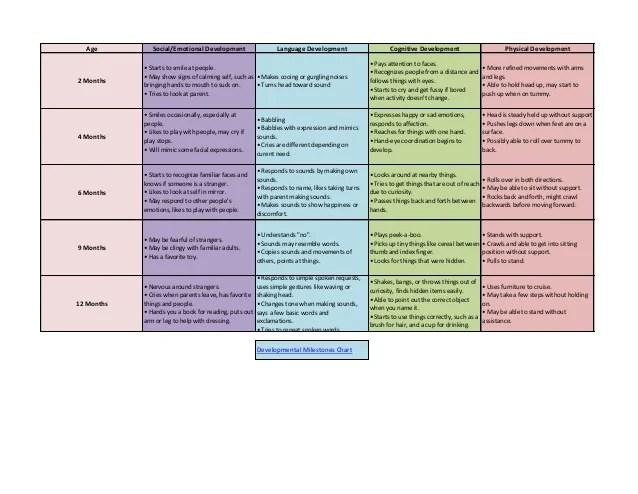 also developmental milestones chart for young children rh slideshare