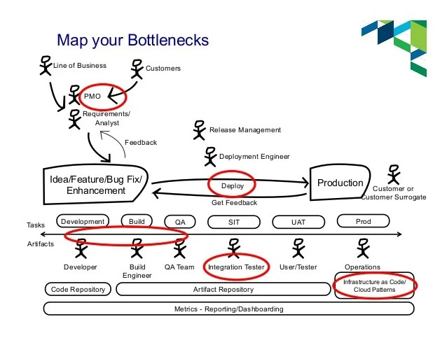 Using Lean Thinking to identify and address Delivery Pipeline bottlen