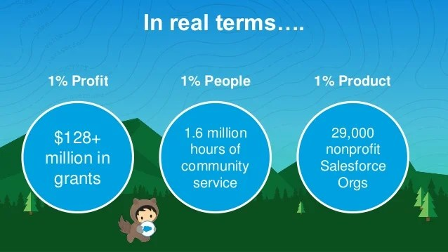 Salesforce's 1-1-1 model and the results its bringing to the communities in which they operate