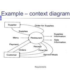 Data Flow Diagram And Context Drz400 Wiring Scope Examples Use Case