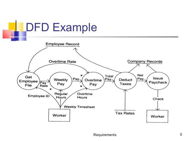how to use data flow diagram 3 phase submersible water pump wiring and case requirements 5 dfd example