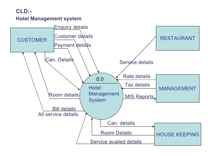 what is data flow diagram level 0 cat5 wall socket wiring for hotel management system