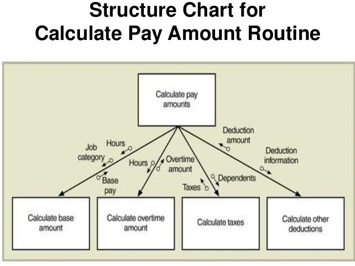 Structure chart for entirecalculate payroll program also dfd decision table charts rh slideshare