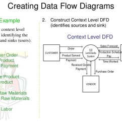 Level 0 And 1 Data Flow Diagram Wiring For Dimmer Switch Australia Dfd Examples 12 Creating Diagrams Example 4 Construct