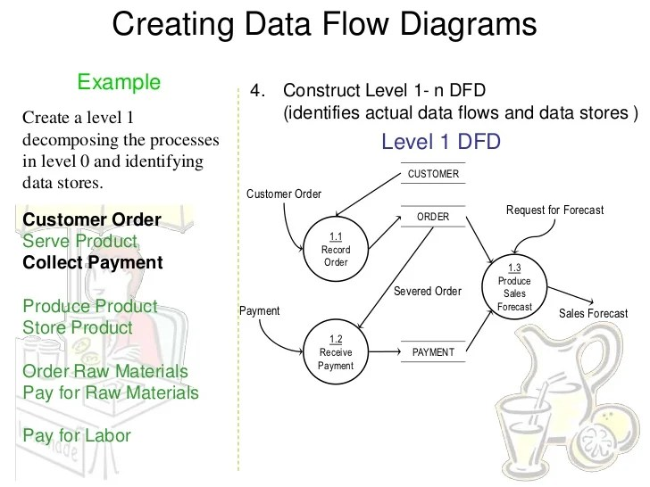 what is data flow diagram level 0 7 blade trailer wiring with brakes dfd examples 14 creating diagrams