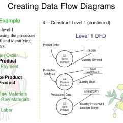 What Is Data Flow Diagram Level 0 3 Phase Power Dfd Examples 15 Creating Diagrams