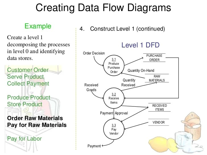 context diagram visio example afci wiring data flow examples database schema ~ elsavadorla