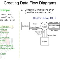 Data Flow Diagram For Dummies Generator Manual Transfer Switch Wiring Dfd Examples