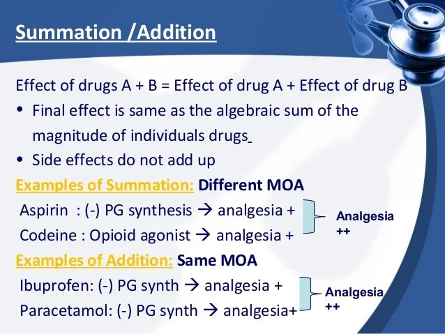 Combined effects of Drugs Pharmacology