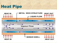 Heat Transfer In Pipe - Acpfoto