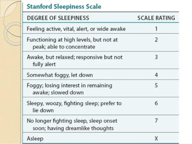 Diagnosis and investigations of Obstructive sleep apnea