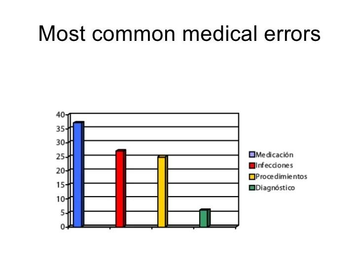 Common Medication Errors