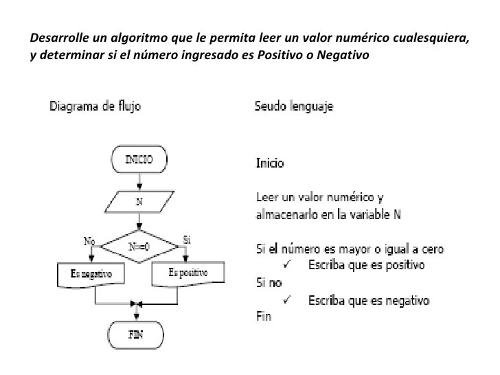 Diagramación lógica clase 2