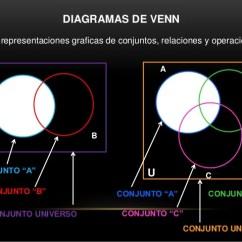 A Union B C Venn Diagram 2002 Mitsubishi Lancer Fuel Pump Wiring Diagramas De Venn, Operaciones Con Conjuntos.
