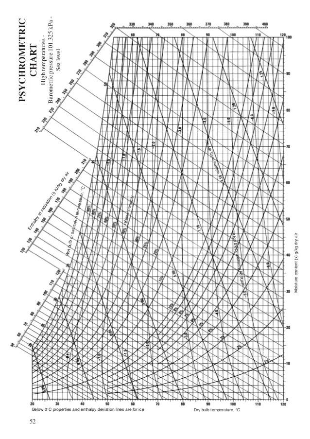 Psychrometric en tha lpy at chart sa tur ati high temperatures also diagrames psicrometrics rh slideshare