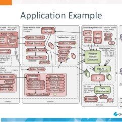 Visio Application Diagram Ezgo Golf Cart Increase Speed A Software Architect S View On Diagramming Example 21