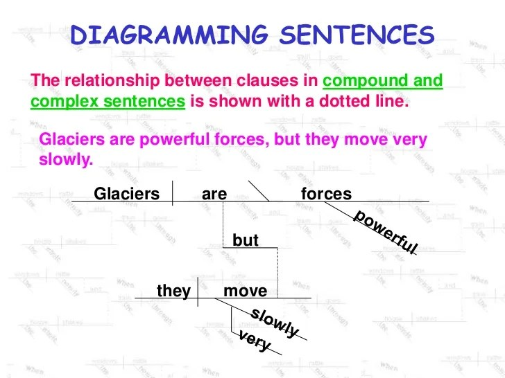 Diagramming Compound Prepositional Phrases