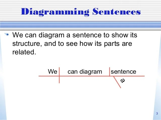 diagram appositive phrases nissan sentra stereo wiring diagramming sentences 2 3 we can