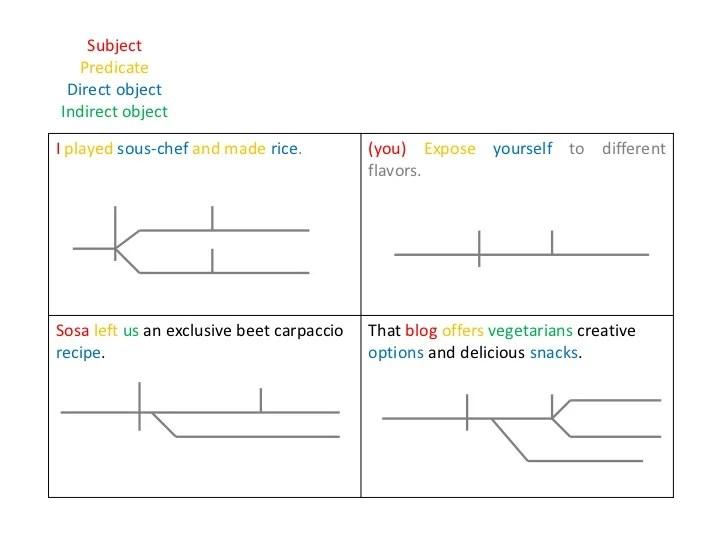 Diagram modifiers