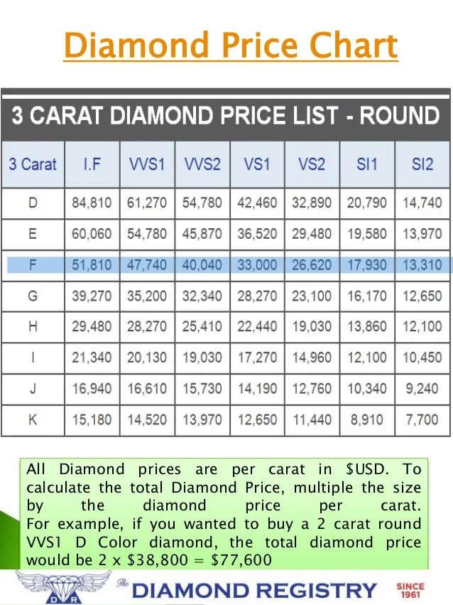Diamond price chart also of diamonds rh slideshare
