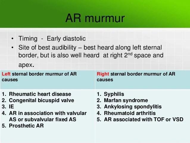 Border Murmur Right Sternal