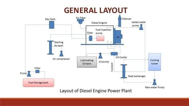 power plant layout design