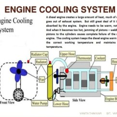 Four Stroke Engine Cycle Diagram Aztecs Vs Incas Venn Diesel Power Plant