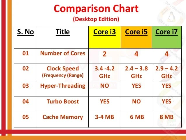 Comparison chart also difference between intel    rh slideshare