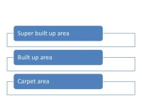 Difference between super built up, built up area, carpet area