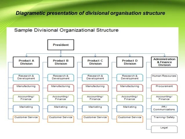 Disadvantages of divisional organisational structure also different rh slideshare