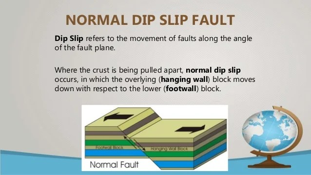 3 types of faults diagram trailer harness wiring different fault movements normal dip slip