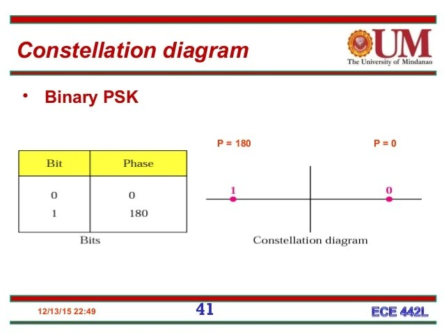 constellation diagram in digital communication electrical control wiring 2 38