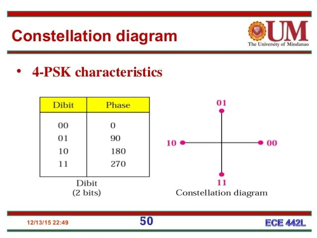 constellation diagram in digital communication lytic cycle 2 47 50 4 psk characteristics