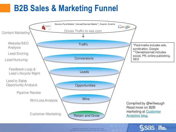 Plan additional content with a soft sell. Internet Marketing Online Marketing Funnel Model