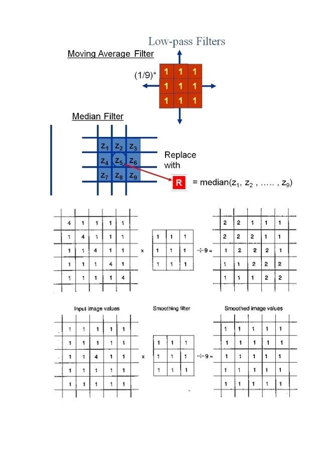 Digital image processing  Image Enhancement MATERIAL
