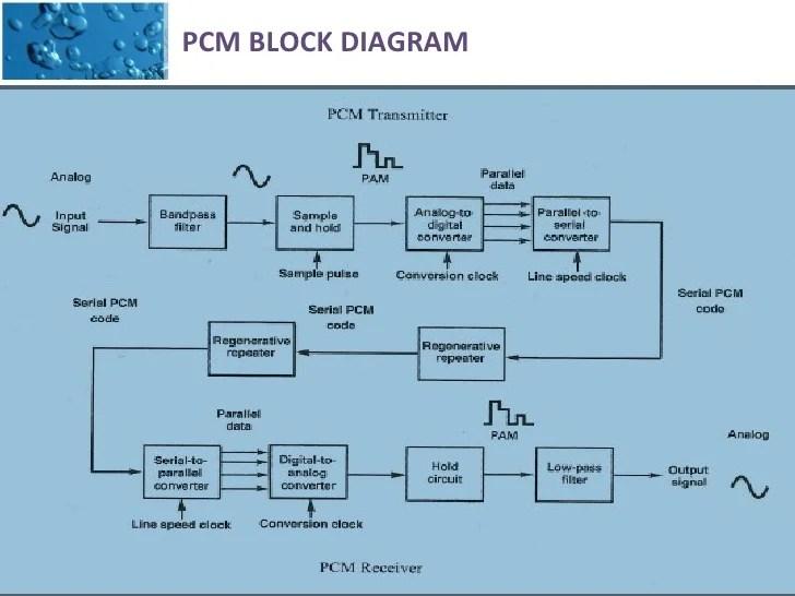 fisher minute mount plow wiring diagram 3 way uk pulse amplitude modulation | pam circuit design – readingrat.net