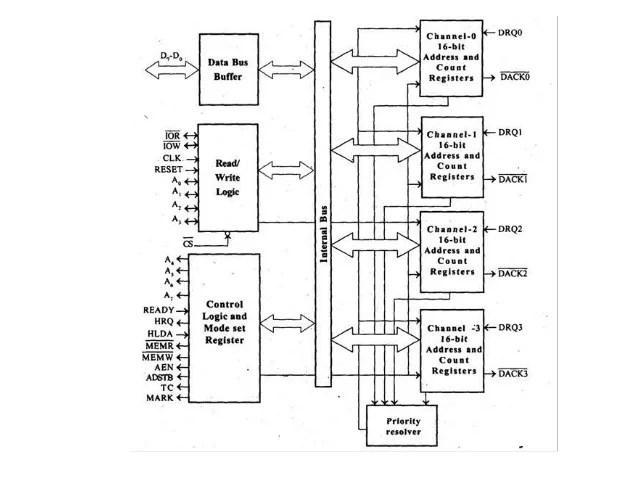 block diagram of 8085 mpu