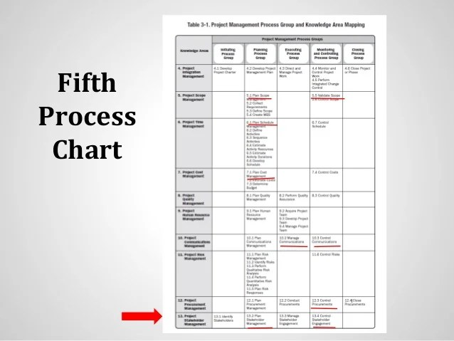 Processes Areas Knowledge Pmbok And