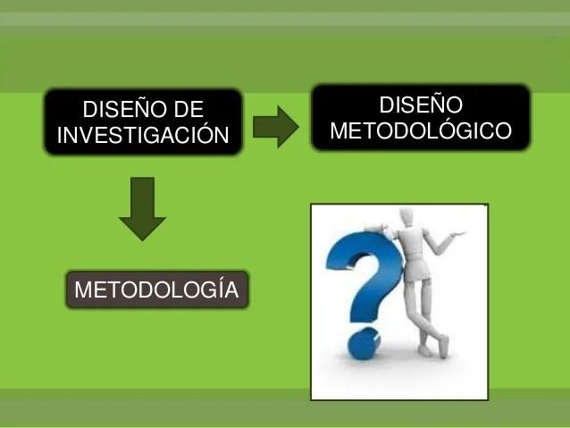 El diseo metodologico